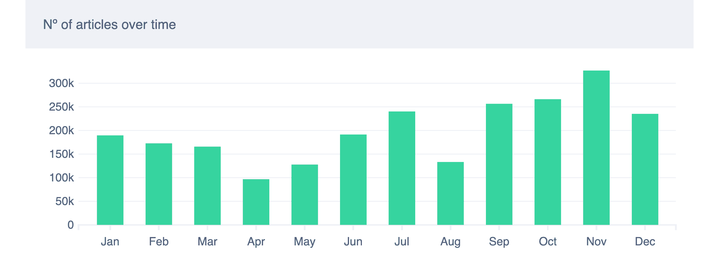 Number of Brexit articles during 2018