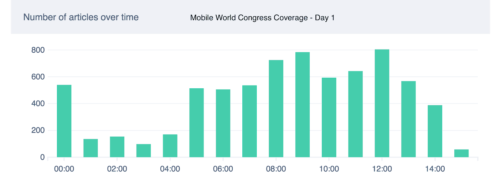 MWC19 media coverage