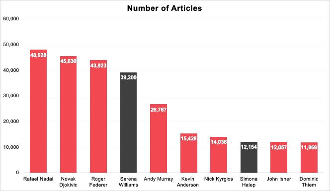 Graph displaying media coverage data