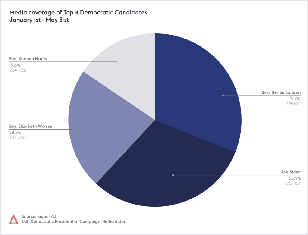 Top 4 Candidates Pie Chart