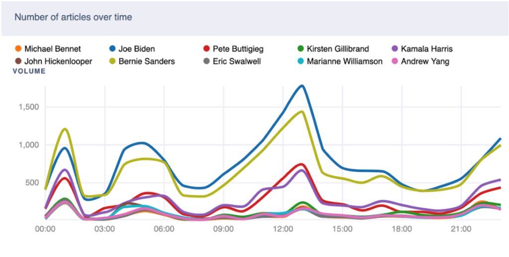 Coverage of the Democratic Candidates after June 27 Debate