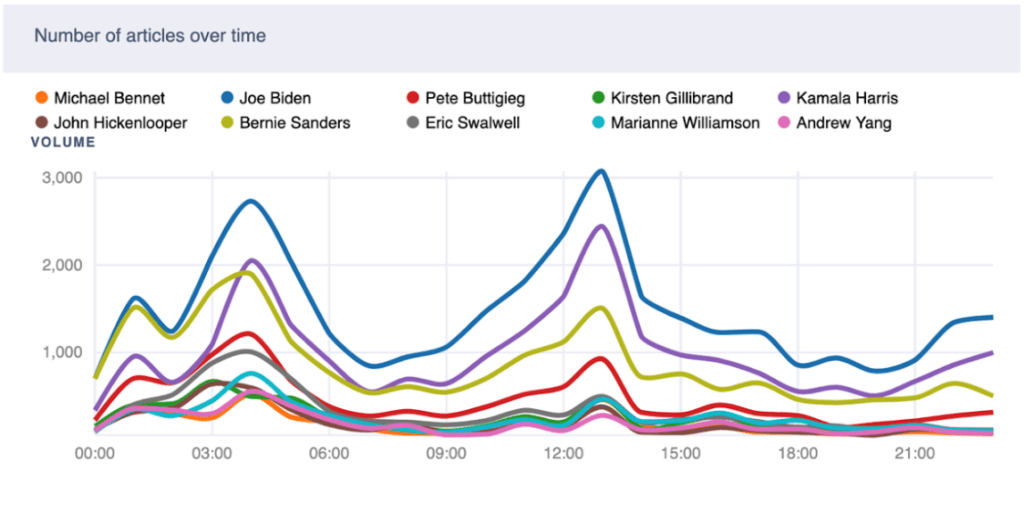 Coverage of the Democratic Candidates on June 28 after June 27 Debate