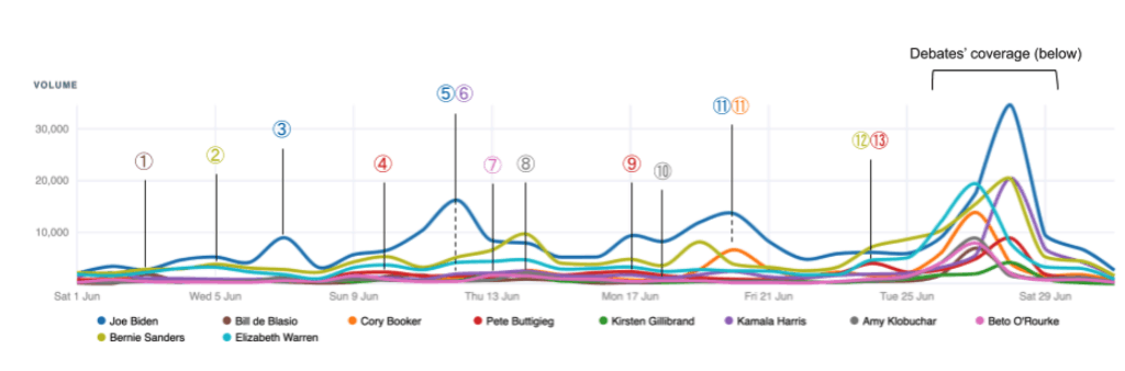 Coverage of the Democratic Candidates in June