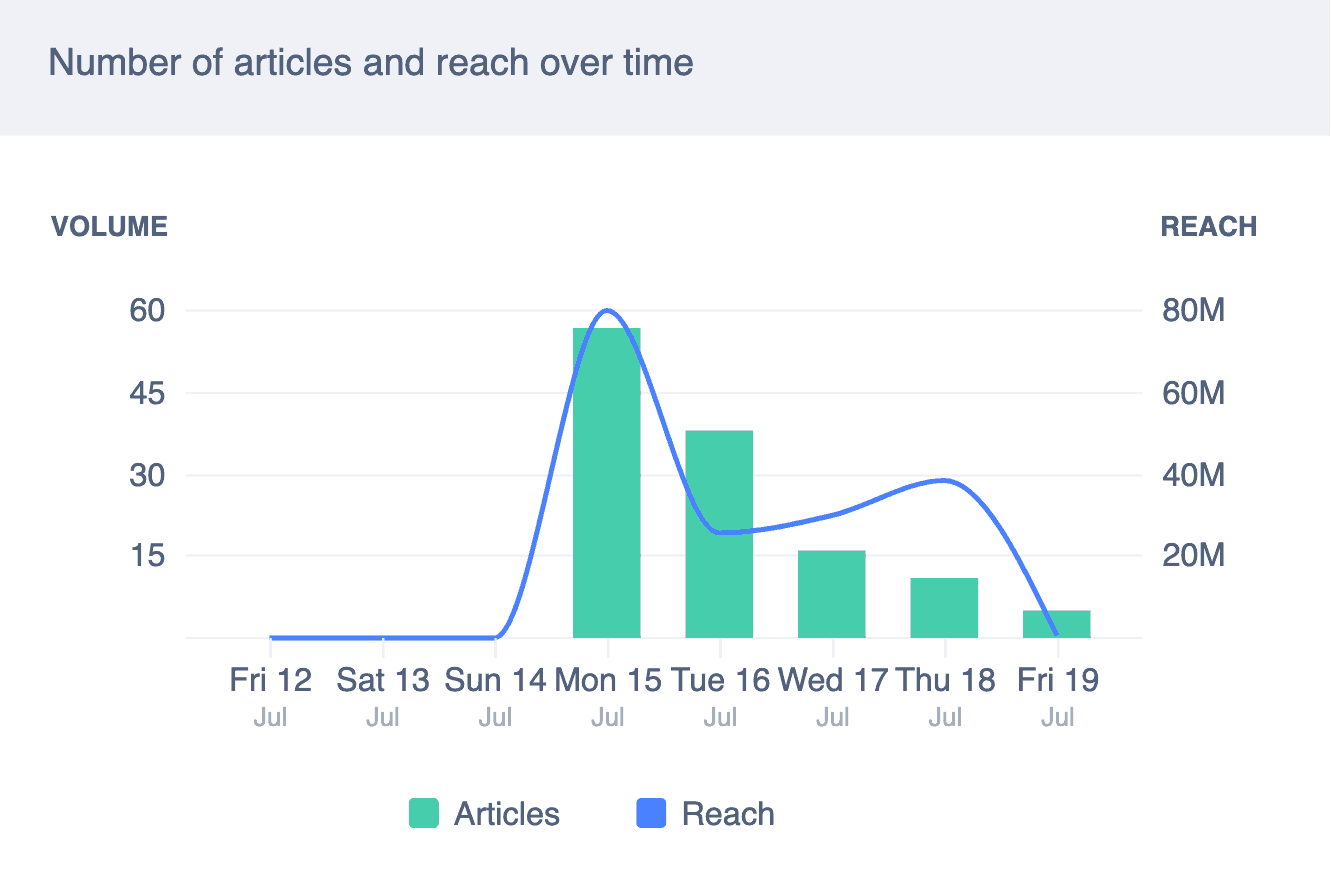 Graph detailing the number of articles mentioning Mahmee and their potential reach