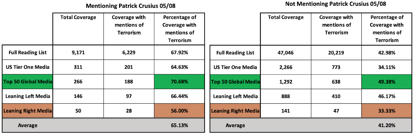 Table showing coverage of the attack, numbers and percentages of articles labelling it as a terrorism act (05/08)