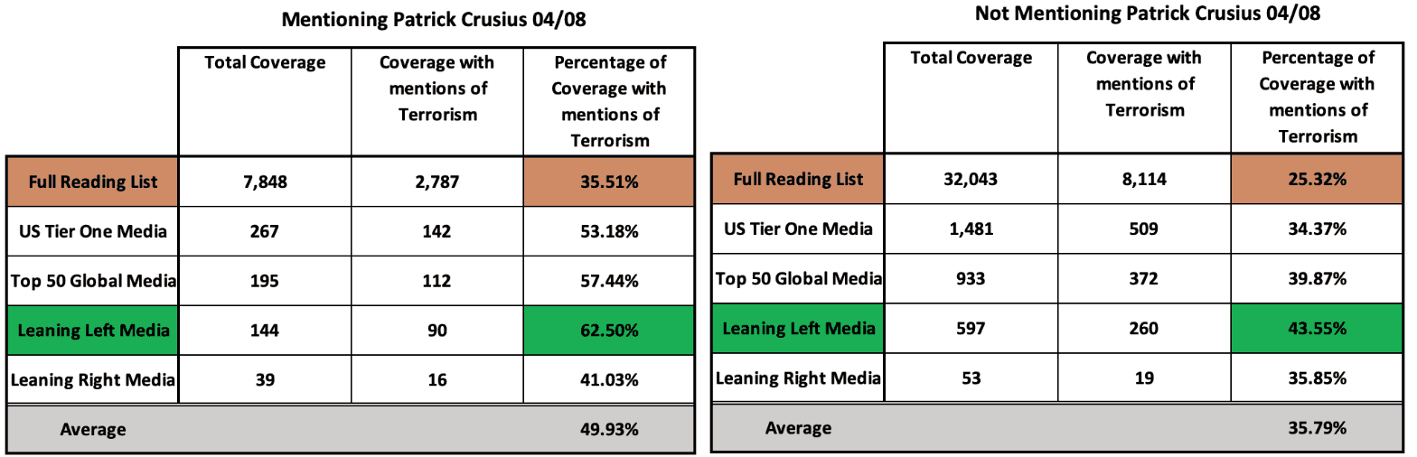 Table showing coverage of the attack, numbers and percentages of articles labelling it as an act of terrorism (04/08)