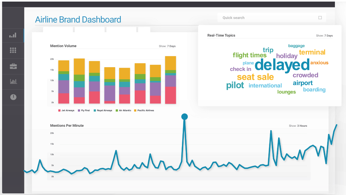 A screenshot of the Brandwatch dashboard to display the PR media monitoring tool
