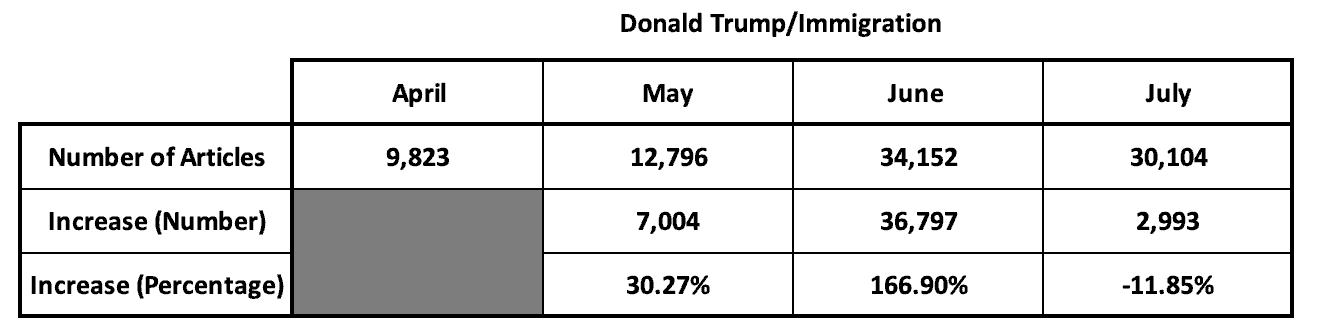 Table showing number of articles and figures of increase of articles mentioning Donald Trump and immigration