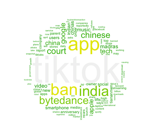 Word cloud of Most mentioned words in headlines of media coverage on ByteDance over the past three months