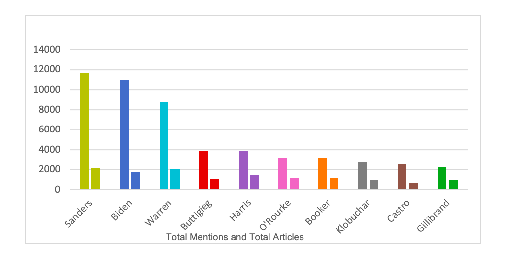 Graph depicting total mentions and articles