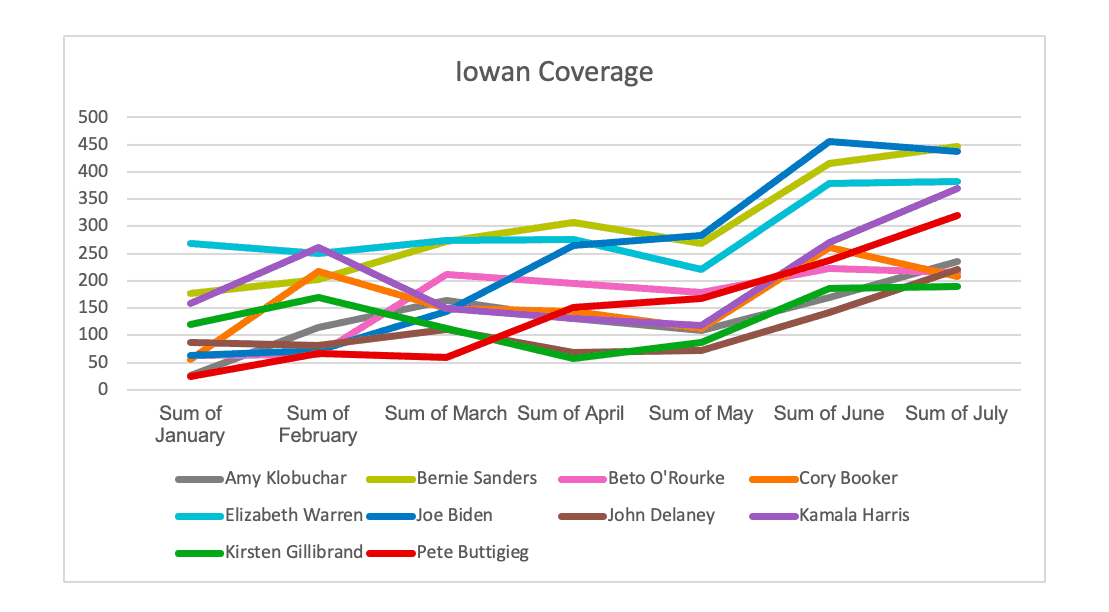 Graph depicting coverage of the Democratic candidates in Iowa