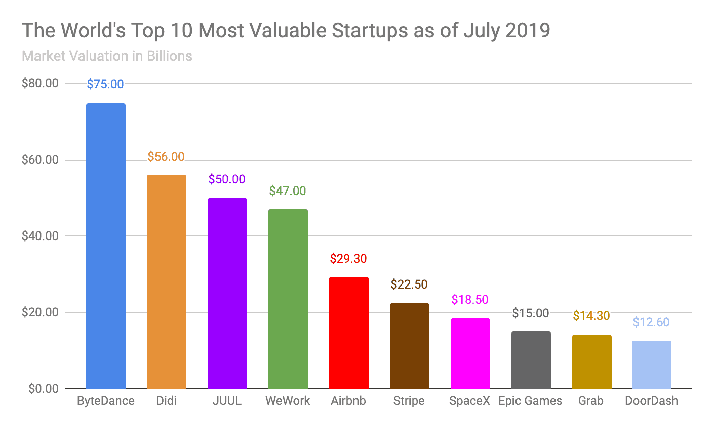 Image of a graph depicting the world's top 10 startups as of July 2019