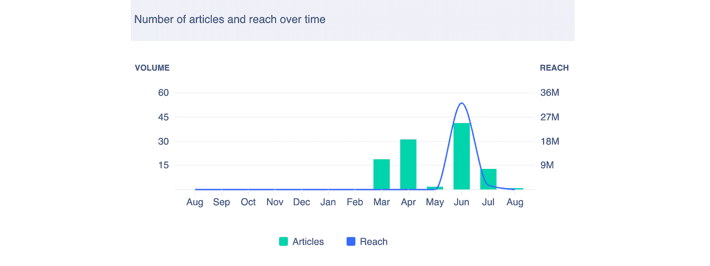 Graph showing number of articles over a 12 month period