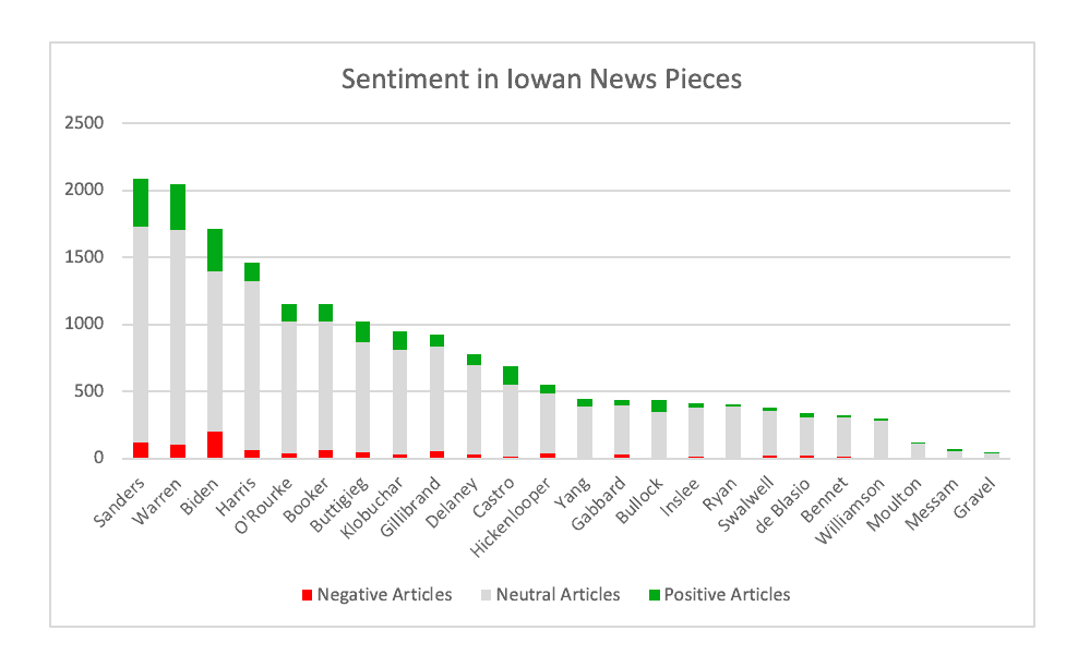 Graph depicting sentiment in Iowan news pieces