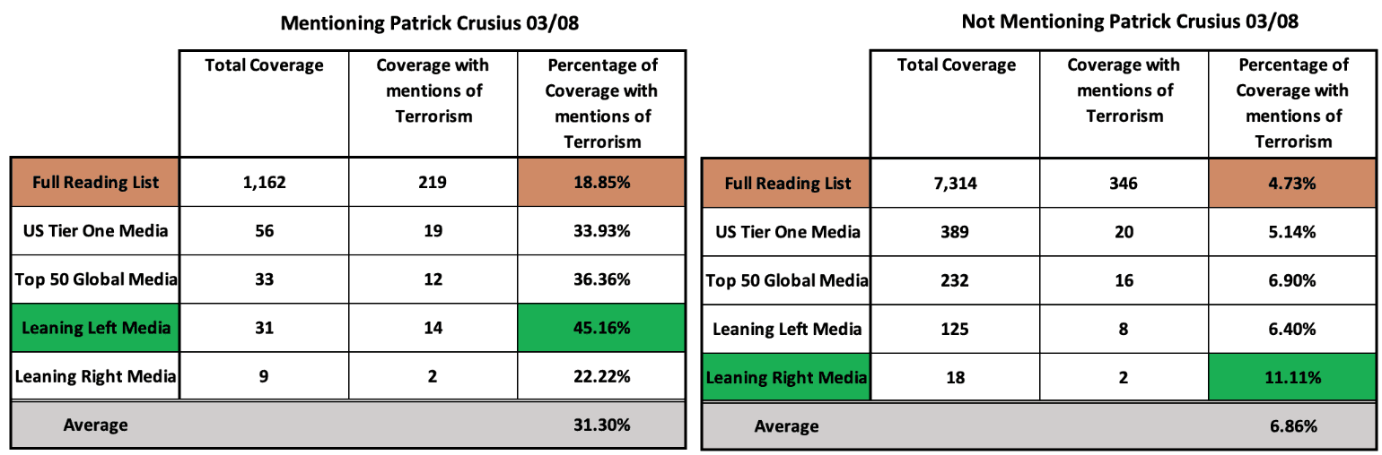 Graph showing coverage of the attack, numbers and percentages of articles labelling it as an act of terrorism (03/08)