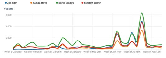 Graph of top four candidates and healthcare
