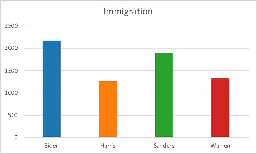Image of graph about Immigration