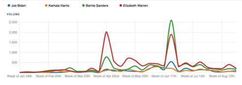 Graph of top four candidates