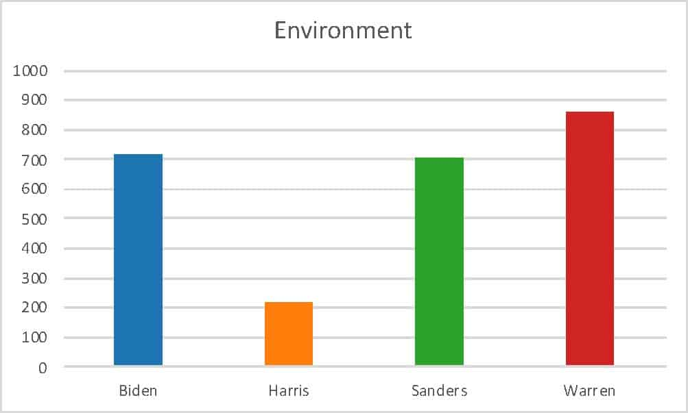Image of a graph about the environment