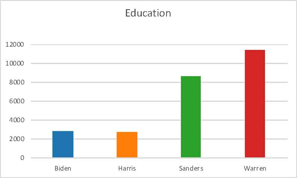 Image of a graph depicting levels of education