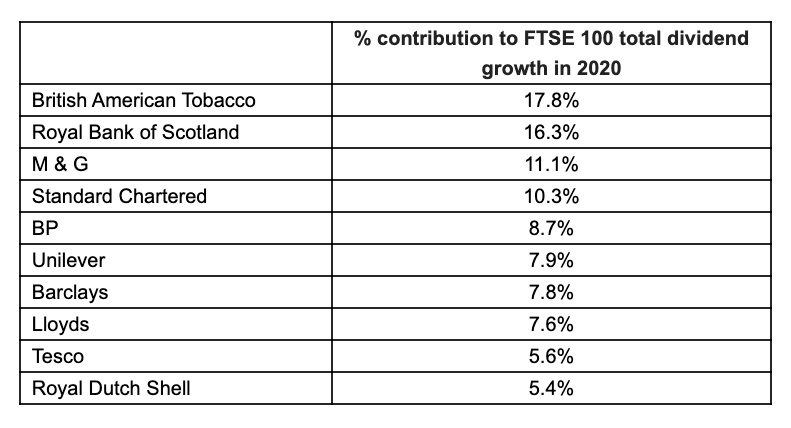 Ten biggest contributors to FTSE 100 dividend growth in 2020