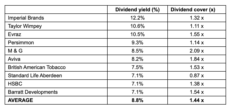 The ten firms forecast to have the highest yields in 2020