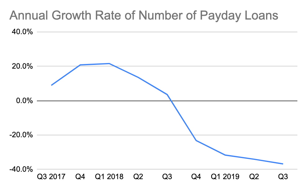 Annual Growth Rate of Number of Payday Loans