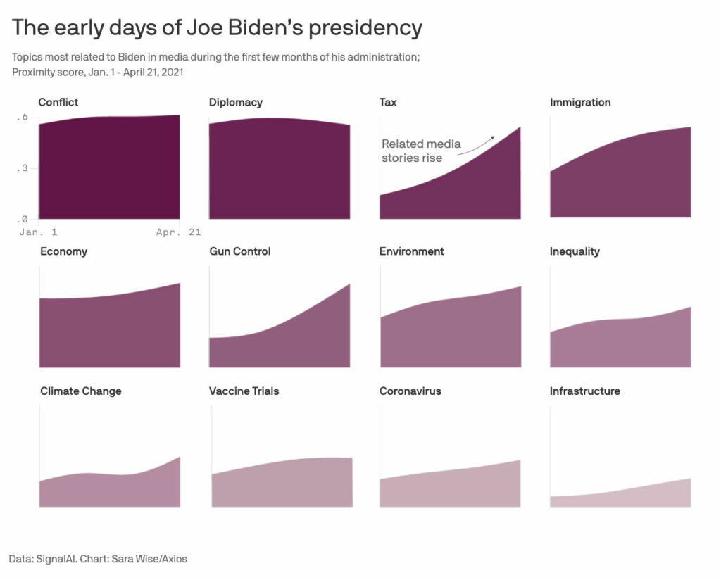 Signal AI data powering Axios' Sara Fischer's reporting of the topics most associated with Biden's first three month's presidency in the US top tier media