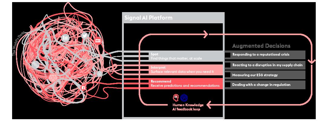 Signal AI Decision Augmentation blueprint